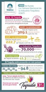Infografía DNT - CNIT